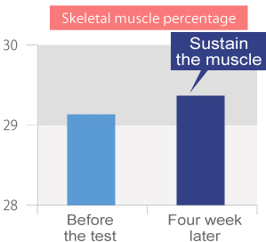 Skeletal muscle percentage